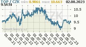 tonžská paanga, graf kurzu tonžského paanga, TOP/CZK