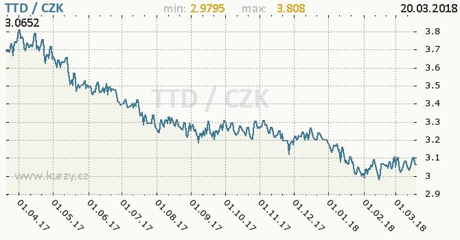 Vývoj kurzu trinidadsko-tobagského dolaru -  graf