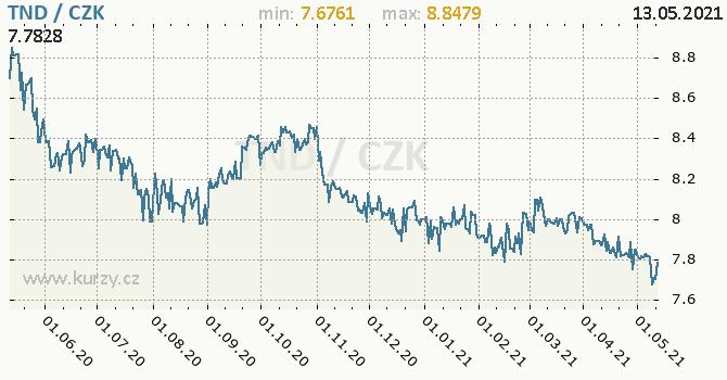 Vývoj kurzu tuniského dináru -  graf