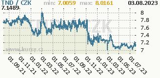 tuniský dinár, graf kurzu tuniského dináru, TND/CZK