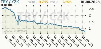 turecká lira stará, graf kursu turecké liry, TRL/CZK