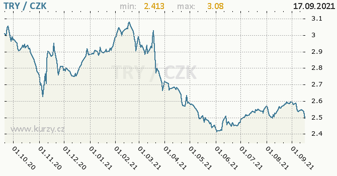 Vývoj kurzu turecké liry -  graf