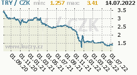 turecká lira, graf kurzu turecké liry, TRY/CZK