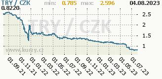 turecká lira, graf kursu turecké liry, TRY/CZK