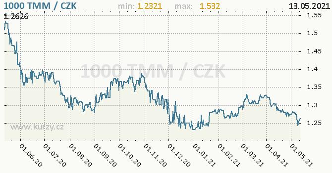 Vývoj kurzu turkmenistánského manatu -  graf