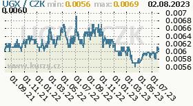 ugandský šilink, graf kurzu ugandského šilinku, UGX/CZK