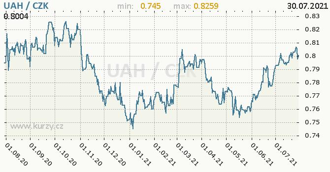 Vývoj kurzu ukrajinské hřivny -  graf