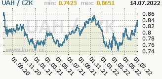 ukrajinská hřivna, graf kursu ukrajinské hřivny, UAH/CZK