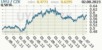 uruguayské peso, graf kurzu uruguayského pesa, UYU/CZK