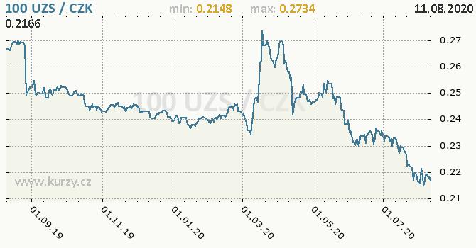 Vývoj kurzu uzbeckého sumu -  graf