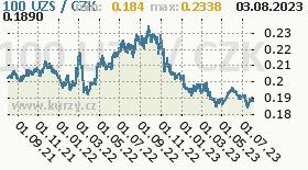uzbecký sum, graf kurzu uzbeckého sumu, UZS/CZK