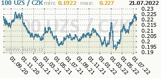 uzbecký sum, graf kursu uzbeckého sumu, UZS/CZK