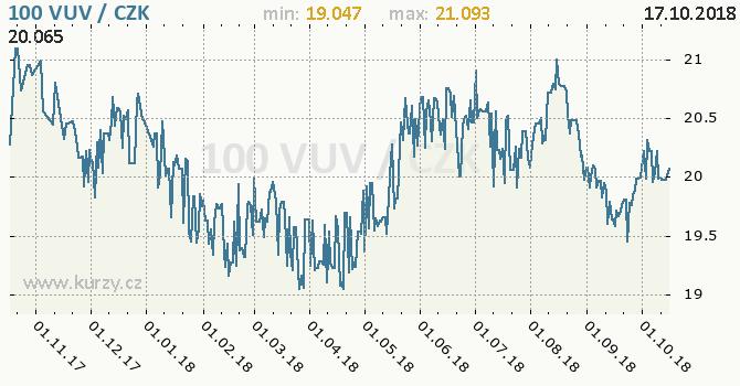 Vývoj kurzu vanuatského vatu -  graf