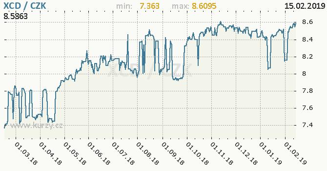 Vývoj kurzu východokaribského dolaru -  graf