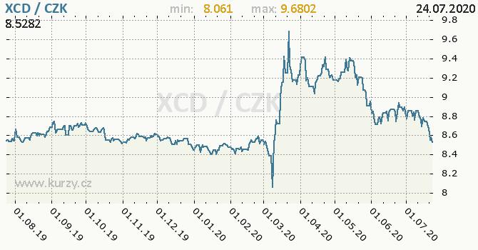 dolar koruna graf