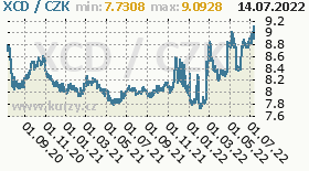 východokaribský dolar, graf kurzu východokaribského dolaru, XCD/CZK
