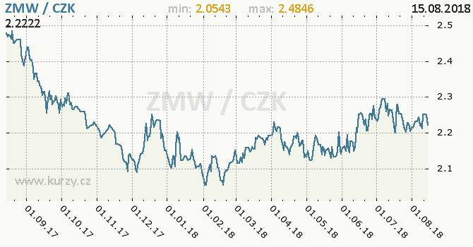 Vývoj kurzu zambijské kwachy -  graf