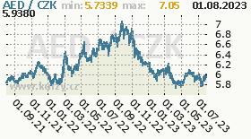 dirham SAE, graf kursu dirhamu SAE, AED/CZK