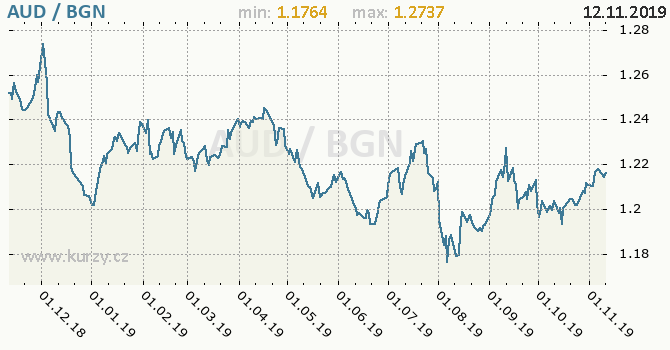 Vývoj kurzu AUD/BGN - graf