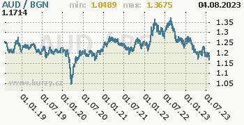 Graf AUD / BGN denní hodnoty, 5 let, formát 350 x 180 (px) PNG