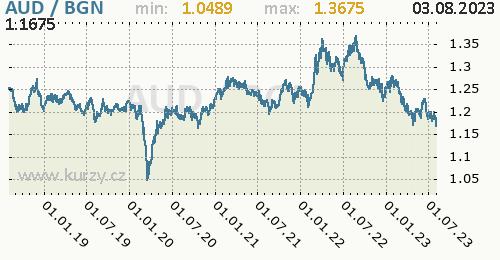 Graf AUD / BGN denní hodnoty, 5 let, formát 500 x 260 (px) PNG