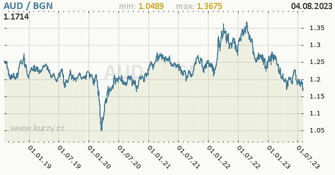 Graf AUD / BGN denní hodnoty, 5 let, formát 670 x 350 (px) PNG