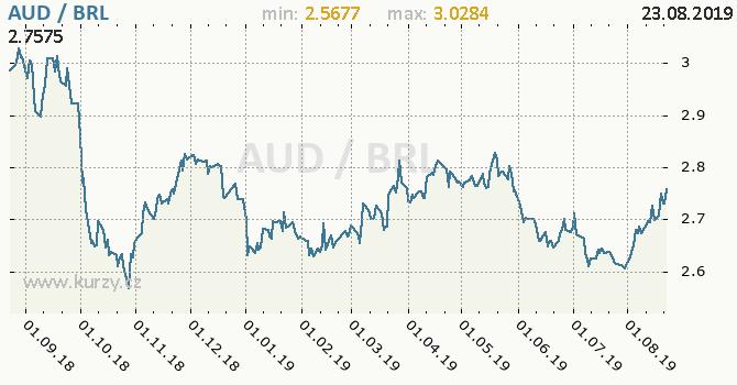 Vývoj kurzu AUD/BRL - graf