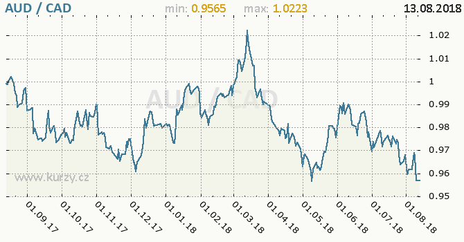 Vývoj kurzu AUD/CAD - graf