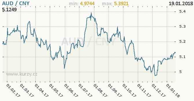 Graf čínský juan a australský dolar
