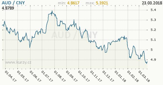 Vývoj kurzu AUD/CNY - graf