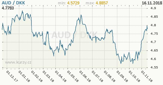 Vývoj kurzu AUD/DKK - graf