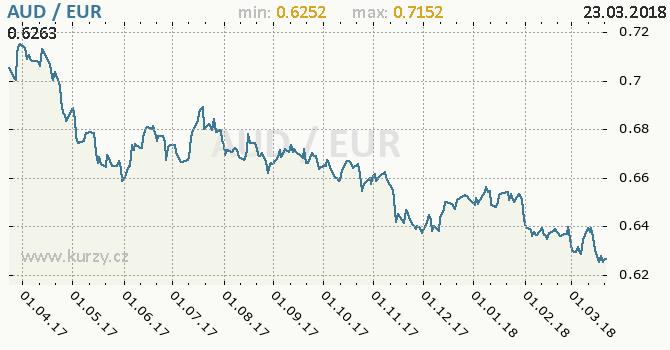 Vývoj kurzu AUD/EUR - graf