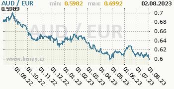 Graf AUD / EUR denní hodnoty, 1 rok, formát 350 x 180 (px) PNG