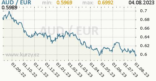 Graf AUD / EUR denní hodnoty, 1 rok, formát 500 x 260 (px) PNG