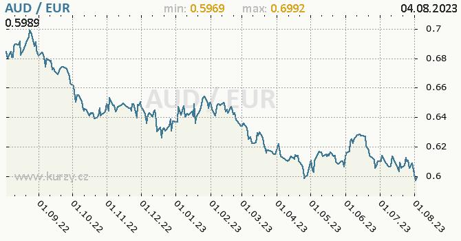 Graf AUD / EUR denní hodnoty, 1 rok, formát 670 x 350 (px) PNG