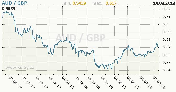 Vývoj kurzu AUD/GBP - graf