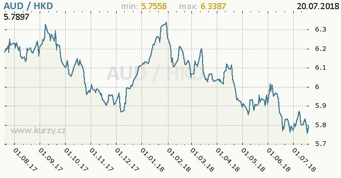 Vývoj kurzu AUD/HKD - graf
