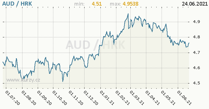 Vývoj kurzu AUD/HRK - graf