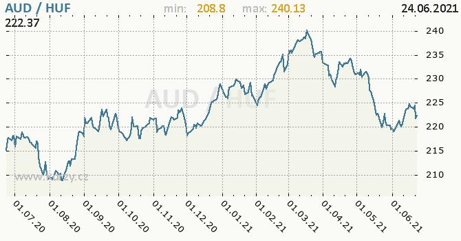 Vývoj kurzu AUD/HUF - graf