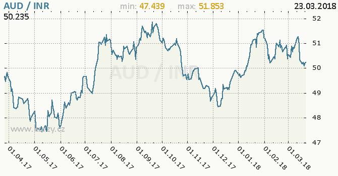 Vývoj kurzu AUD/INR - graf