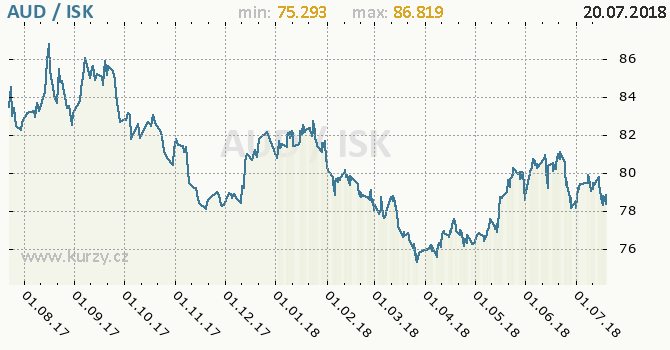 Vývoj kurzu AUD/ISK - graf