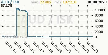 Graf AUD / ISK denní hodnoty, 10 let, formát 350 x 180 (px) PNG