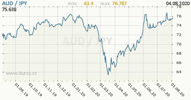 Vývoj kurzu AUD/JPY - graf