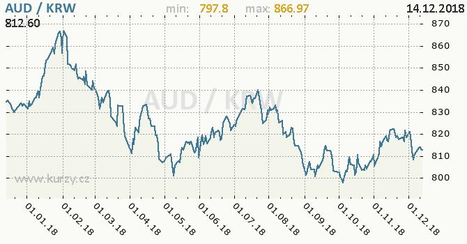 Vývoj kurzu AUD/KRW - graf