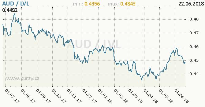 Vývoj kurzu AUD/LVL - graf