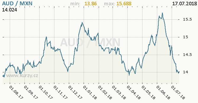 Vývoj kurzu AUD/MXN - graf