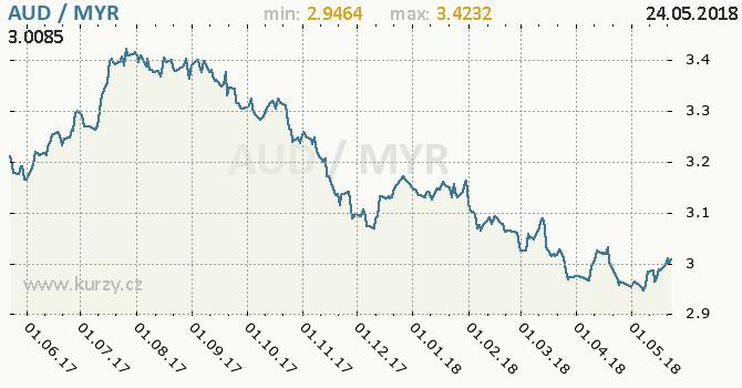 Vývoj kurzu AUD/MYR - graf