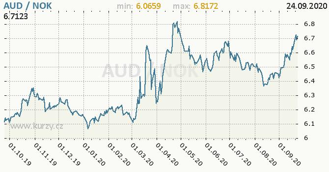 Vývoj kurzu AUD/NOK - graf