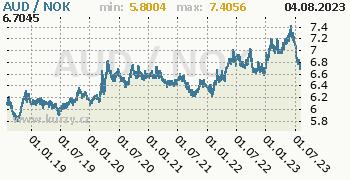 Graf AUD / NOK denní hodnoty, 5 let, formát 350 x 180 (px) PNG