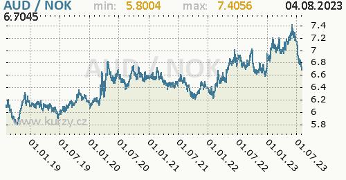 Graf AUD / NOK denní hodnoty, 5 let, formát 500 x 260 (px) PNG